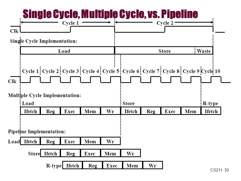 CS211 30 Single Cycle, Multiple Cycle, vs. Pipeline Clk Cycle 1 Multiple Cycle Implementation: IfetchRegExecMemWr Cycle 2Cycle 3Cycle 4Cycle 5Cycle 6C