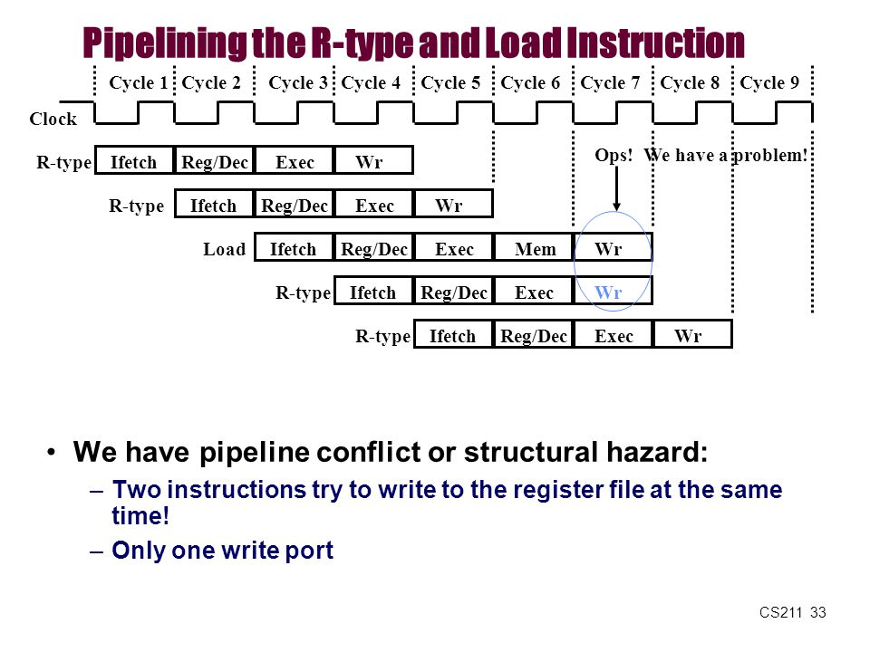 CS211 33 Pipelining the R-type and Load Instruction We have pipeline conflict or structural hazard: –Two instructions try to write to the register fil