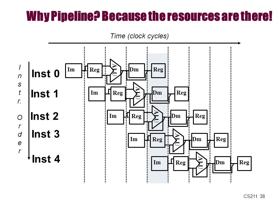 CS211 38 Why Pipeline? Because the resources are there! I n s t r. O r d e r Time (clock cycles) Inst 0 Inst 1 Inst 2 Inst 4 Inst 3 ALU Im Reg DmReg A