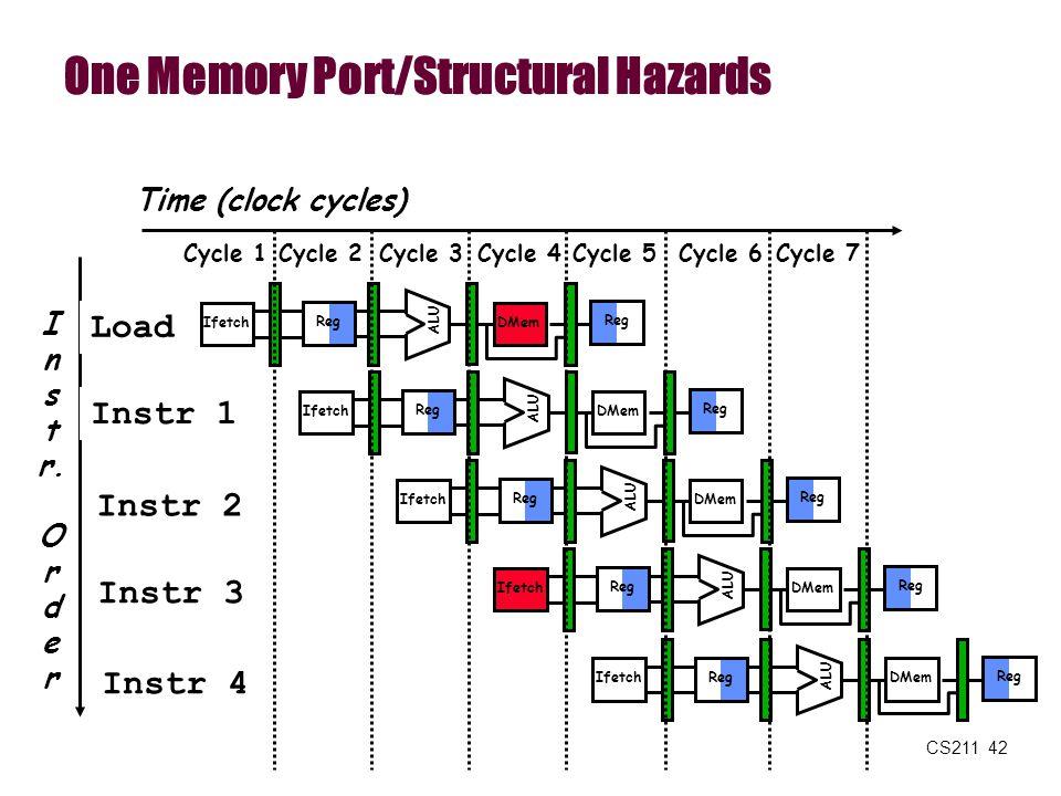 CS211 42 One Memory Port/Structural Hazards I n s t r. O r d e r Time (clock cycles) Load Instr 1 Instr 2 Instr 3 Instr 4 Reg ALU DMem Ifetch Reg ALU