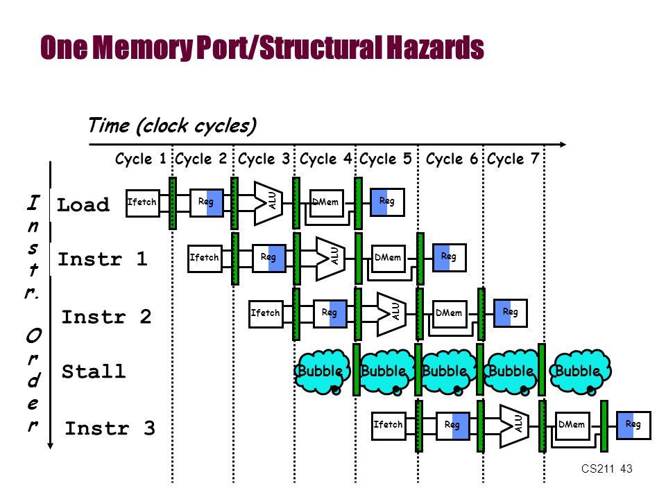 CS211 43 One Memory Port/Structural Hazards I n s t r. O r d e r Time (clock cycles) Load Instr 1 Instr 2 Stall Instr 3 Reg ALU DMem Ifetch Reg ALU DM