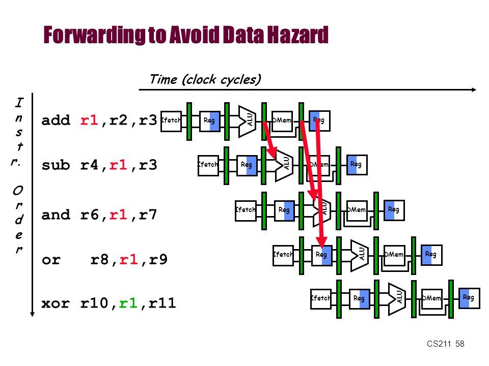 CS211 58 Time (clock cycles) Forwarding to Avoid Data Hazard I n s t r. O r d e r add r1,r2,r3 sub r4,r1,r3 and r6,r1,r7 or r8,r1,r9 xor r10,r1,r11 Re