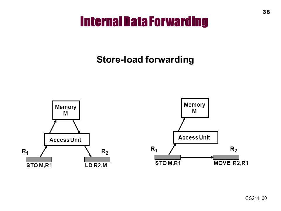 CS211 60 Internal Data Forwarding Store-load forwarding Memory M Access Unit R1R1 R2R2 STO M,R1LD R2,M Memory M Access Unit R1R1 R2R2 STO M,R1MOVE R2,