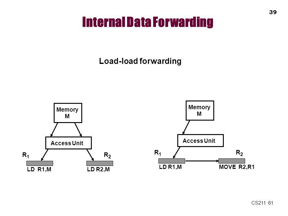 CS211 61 Internal Data Forwarding Load-load forwarding Memory M Access Unit R1R1 R2R2 LD R1,MLD R2,M Memory M Access Unit R1R1 R2R2 LD R1,MMOVE R2,R1