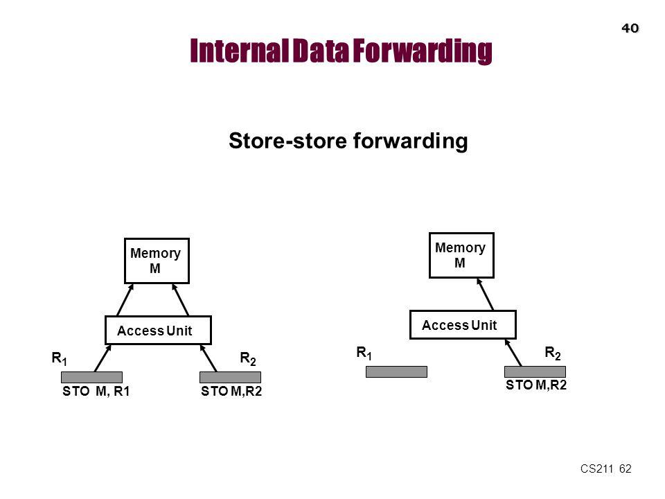 CS211 62 Internal Data Forwarding Store-store forwarding Memory M Access Unit R1R1 R2R2 STO M, R1STO M,R2 Memory M Access Unit R1R1 R2R2 STO M,R2 40