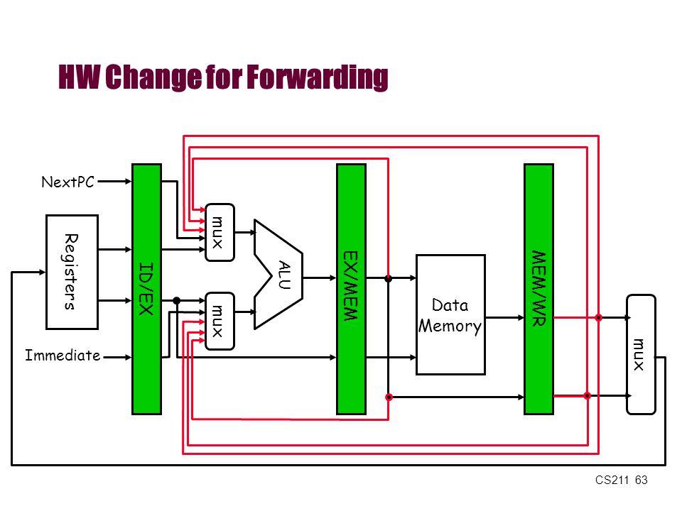 CS211 63 HW Change for Forwarding MEM/WR ID/EX EX/MEM Data Memory ALU mux Registers NextPC Immediate mux