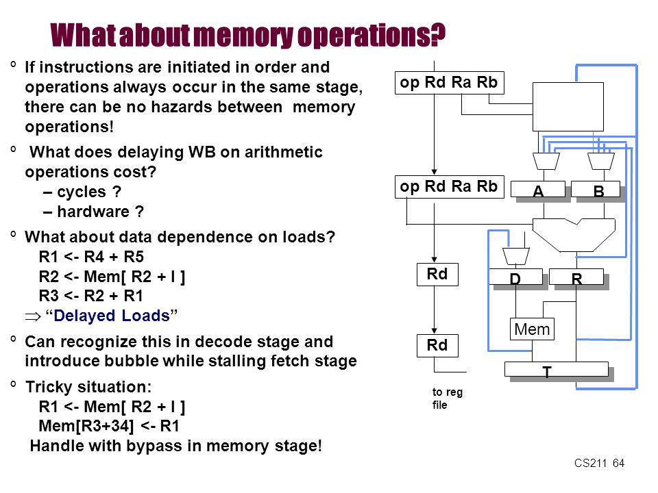 CS211 64 What about memory operations? AB op Rd Ra Rb Rd to reg file R Rd ºIf instructions are initiated in order and operations always occur in the s