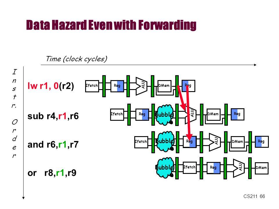 CS211 66 Data Hazard Even with Forwarding Time (clock cycles) or r8,r1,r9 I n s t r. O r d e r lw r1, 0(r2) sub r4,r1,r6 and r6,r1,r7 Reg ALU DMemIfet