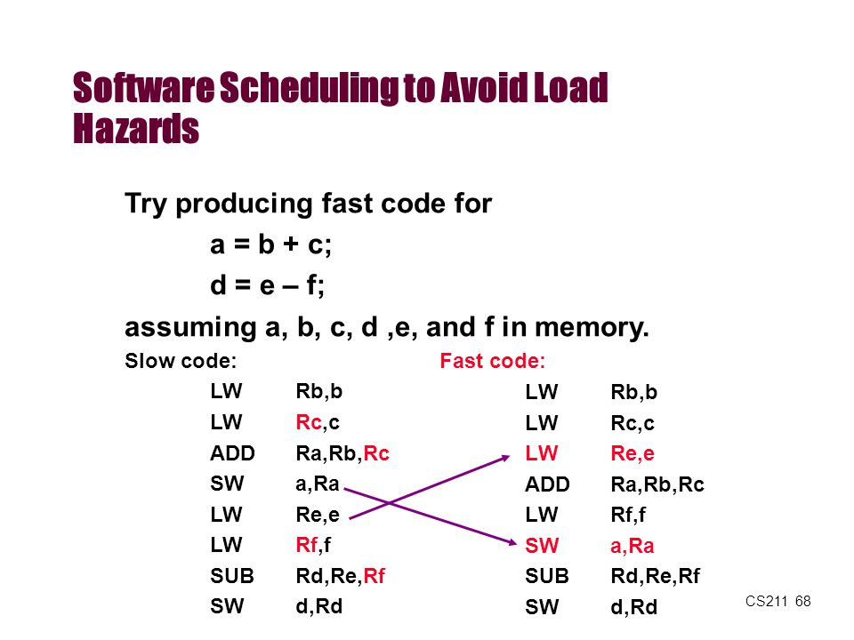 CS211 68 Try producing fast code for a = b + c; d = e – f; assuming a, b, c, d,e, and f in memory. Slow code: LW Rb,b LW Rc,c ADD Ra,Rb,Rc SW a,Ra LW