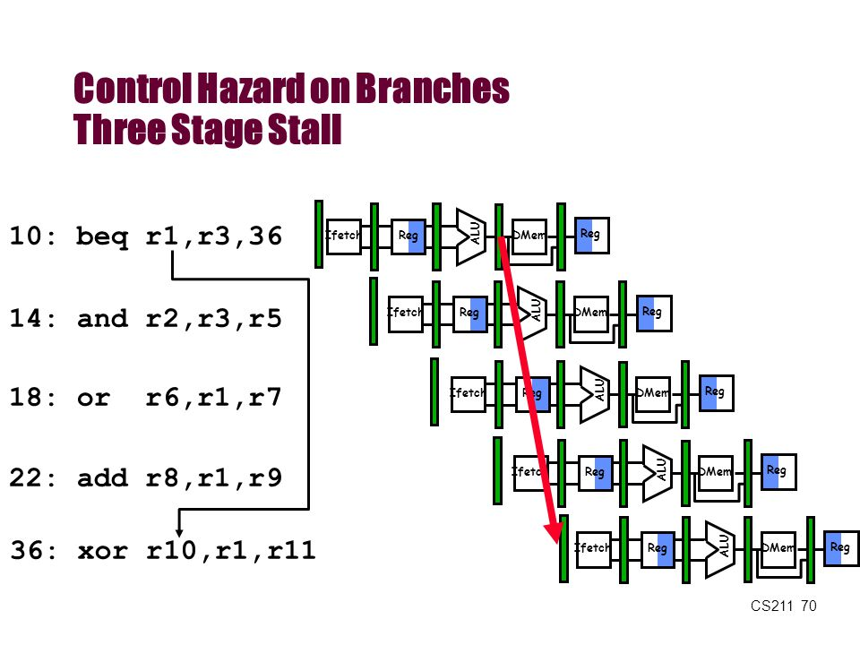 CS211 70 Control Hazard on Branches Three Stage Stall 10: beq r1,r3,36 14: and r2,r3,r5 18: or r6,r1,r7 22: add r8,r1,r9 36: xor r10,r1,r11 Reg ALU DM