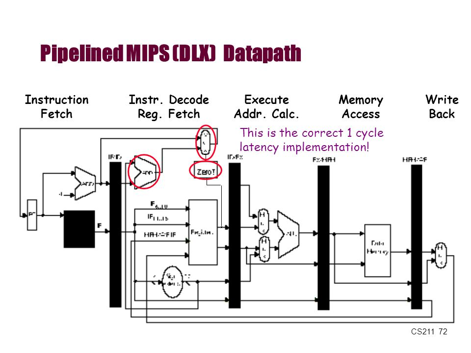 CS211 72 Pipelined MIPS (DLX) Datapath Memory Access Write Back Instruction Fetch Instr. Decode Reg. Fetch Execute Addr. Calc. This is the correct 1 c