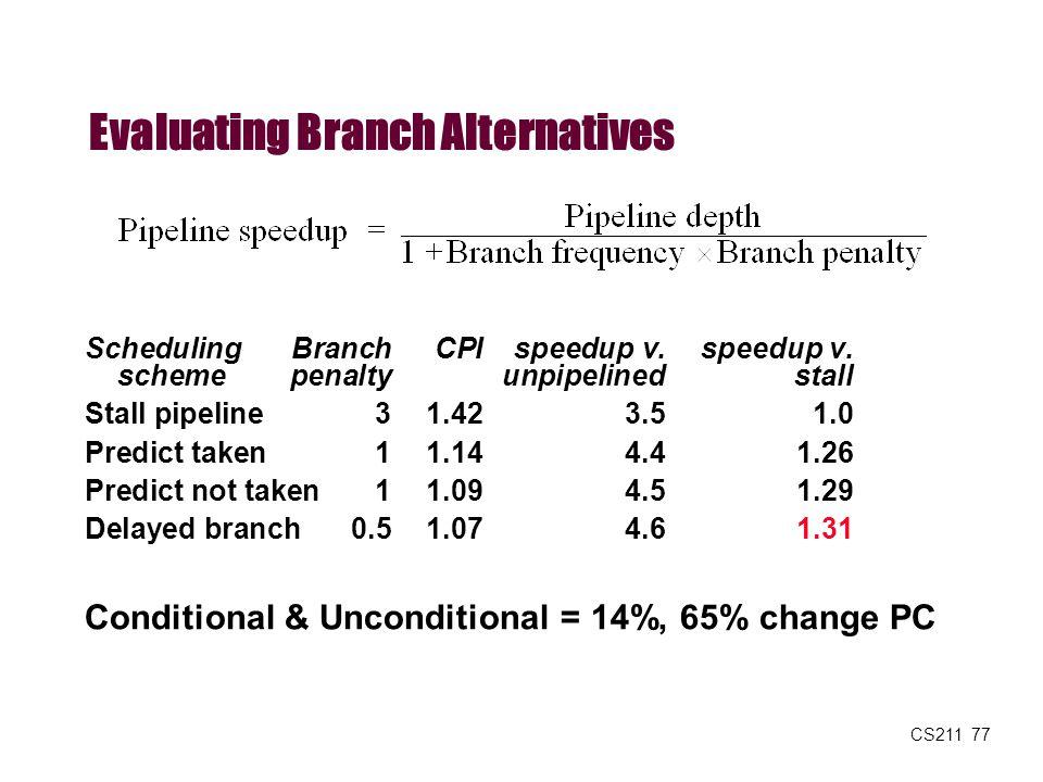 CS211 77 Evaluating Branch Alternatives SchedulingBranchCPIspeedup v.speedup v. scheme penaltyunpipelinedstall Stall pipeline31.423.51.0 Predict taken