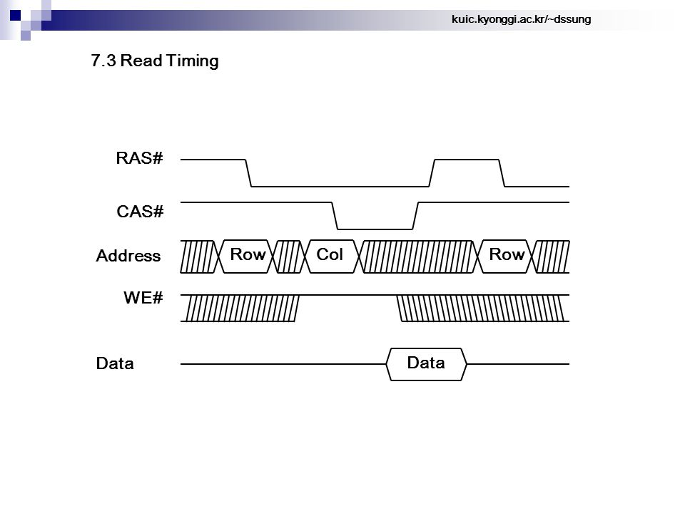 kuic.kyonggi.ac.kr/~dssung 7.3 Read Timing Row RAS# CAS# Address Col Data Row WE#