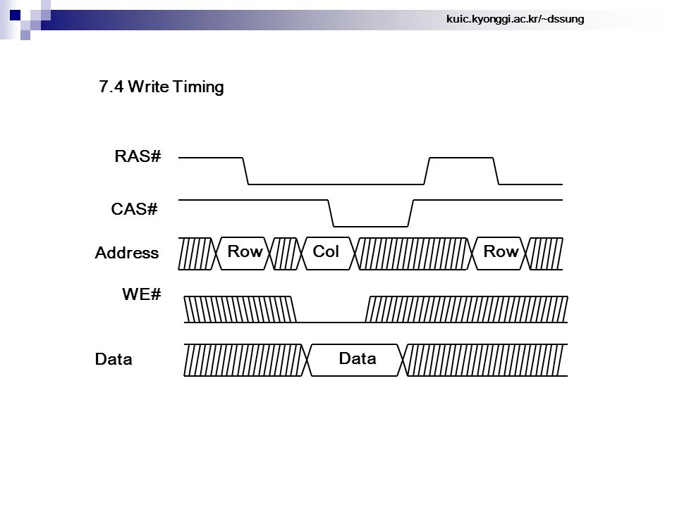 kuic.kyonggi.ac.kr/~dssung 7.4 Write Timing Row RAS# CAS# Address Col Data Row WE#