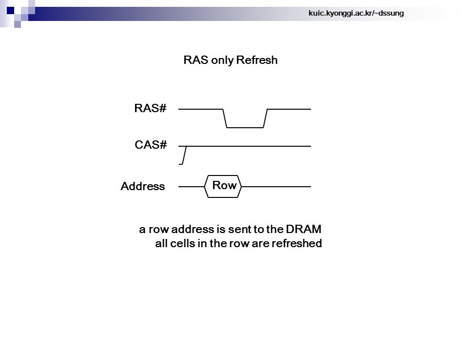 kuic.kyonggi.ac.kr/~dssung Row RAS# CAS# Address a row address is sent to the DRAM all cells in the row are refreshed RAS only Refresh