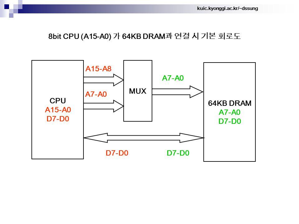 kuic.kyonggi.ac.kr/~dssung 8bit CPU (A15-A0) 가 64KB DRAM 과 연결 시 기본 회로도 64KB DRAM A7-A0 D7-D0 A15-A8 CPU A15-A0 D7-D0 A7-A0 MUX A7-A0 D7-D0