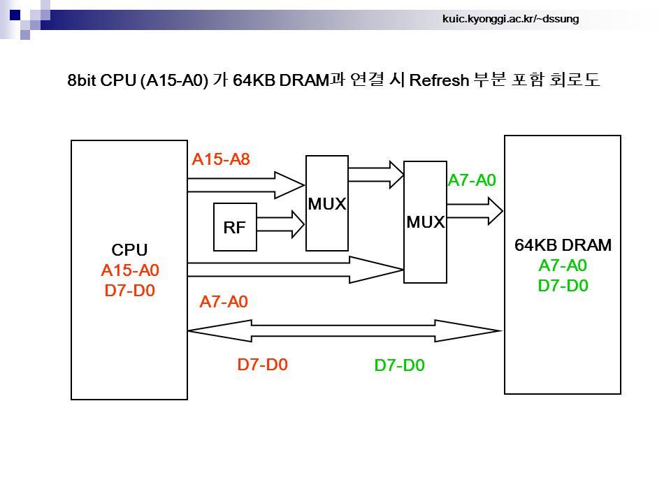 kuic.kyonggi.ac.kr/~dssung 8bit CPU (A15-A0) 가 64KB DRAM 과 연결 시 Refresh 부분 포함 회로도 64KB DRAM A7-A0 D7-D0 A15-A8 CPU A15-A0 D7-D0 A7-A0 MUX A7-A0 D7-D0 MUX RF