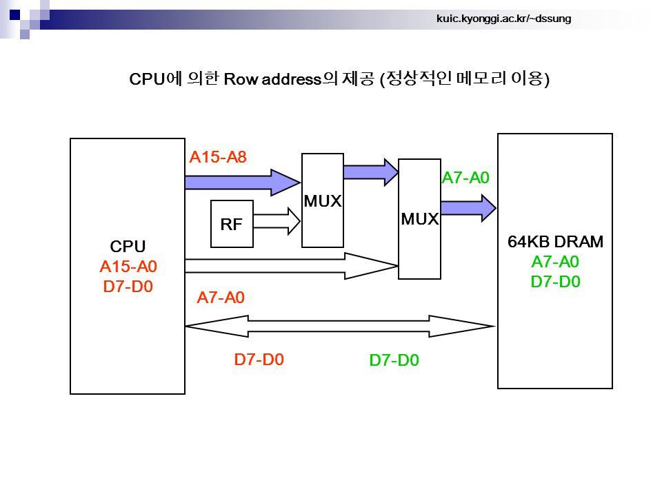 kuic.kyonggi.ac.kr/~dssung CPU 에 의한 Row address 의 제공 ( 정상적인 메모리 이용 ) 64KB DRAM A7-A0 D7-D0 A15-A8 CPU A15-A0 D7-D0 A7-A0 MUX A7-A0 D7-D0 MUX RF
