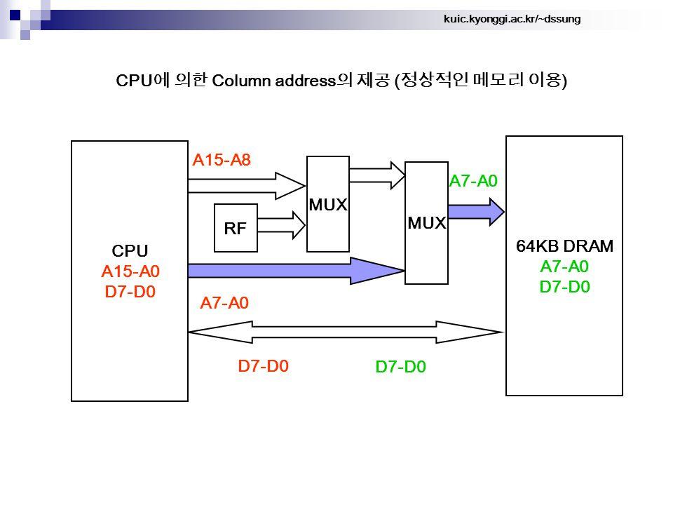 kuic.kyonggi.ac.kr/~dssung CPU 에 의한 Column address 의 제공 ( 정상적인 메모리 이용 ) 64KB DRAM A7-A0 D7-D0 A15-A8 CPU A15-A0 D7-D0 A7-A0 MUX A7-A0 D7-D0 MUX RF