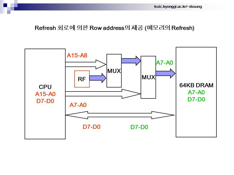 kuic.kyonggi.ac.kr/~dssung Refresh 회로에 의한 Row address 의 제공 ( 메모리의 Refresh) 64KB DRAM A7-A0 D7-D0 A15-A8 CPU A15-A0 D7-D0 A7-A0 MUX A7-A0 D7-D0 MUX RF