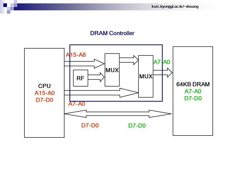 kuic.kyonggi.ac.kr/~dssung DRAM Controller 64KB DRAM A7-A0 D7-D0 A15-A8 CPU A15-A0 D7-D0 A7-A0 MUX A7-A0 D7-D0 MUX RF