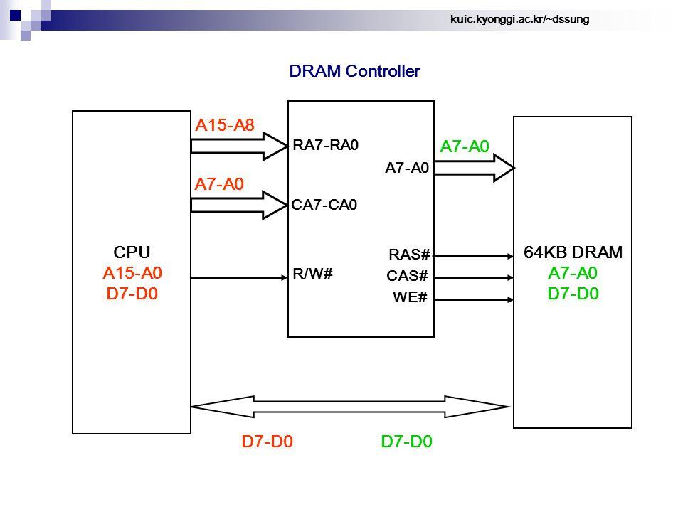 kuic.kyonggi.ac.kr/~dssung 64KB DRAM A7-A0 D7-D0 A15-A8 CPU A15-A0 D7-D0 A7-A0 D7-D0 DRAM Controller CA7-CA0 RA7-RA0 R/W# A7-A0 RAS# CAS# WE#