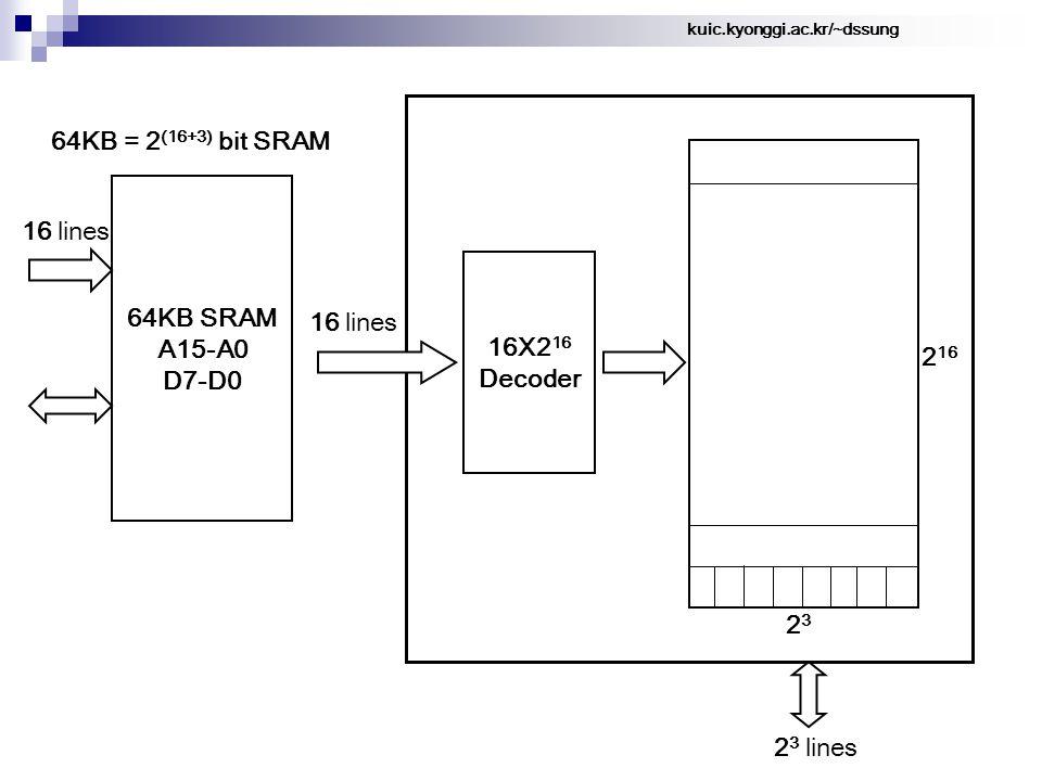 kuic.kyonggi.ac.kr/~dssung 64KB = 2 (16+3) bit SRAM 64KB SRAM A15-A0 D7-D0 16 lines 2 16 2323 16X2 16 Decoder 16 lines 2 3 lines