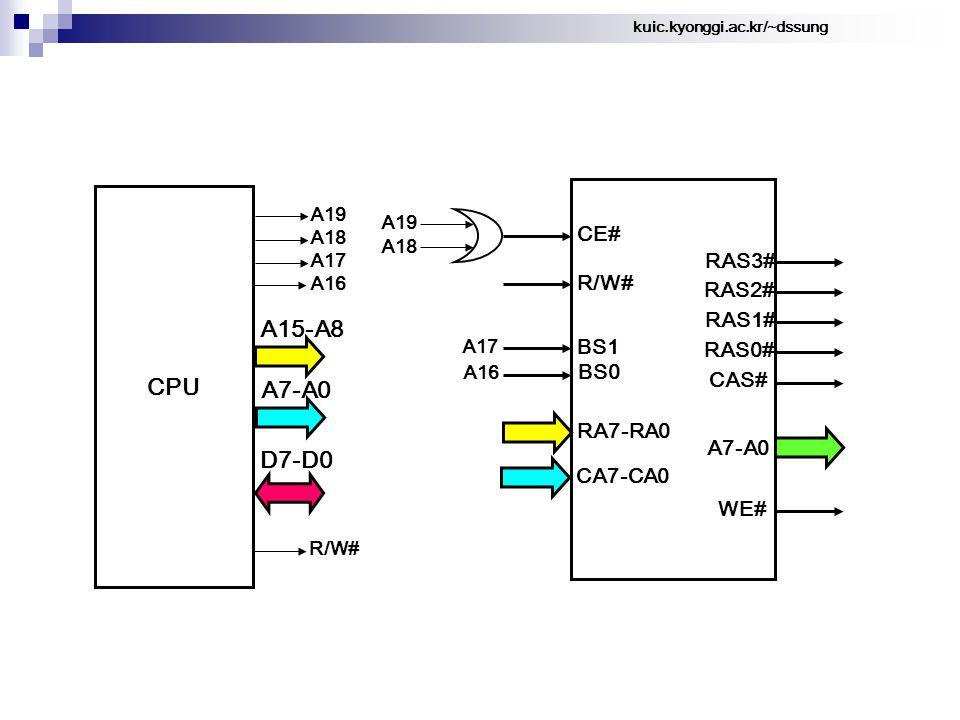 kuic.kyonggi.ac.kr/~dssung CPU A15-A8 D7-D0 A19 A18 A17 A7-A0 A16 R/W# CA7-CA0 RA7-RA0 BS0 BS1 R/W# A7-A0 RAS3# RAS2# RAS1# RAS0# CAS# WE# CE# A19 A18 A17 A16