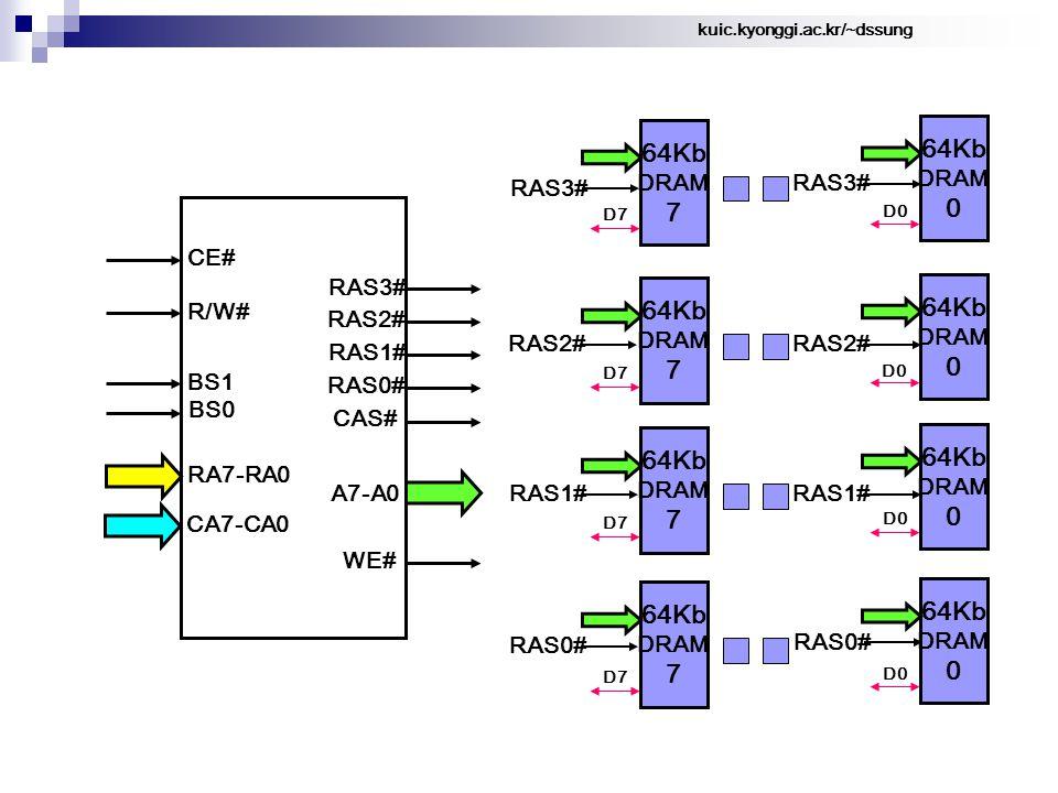 kuic.kyonggi.ac.kr/~dssung 64Kb DRAM 7 D7 64Kb DRAM 0 D0 64Kb DRAM 7 D7 64Kb DRAM 0 D0 64Kb DRAM 7 D7 64Kb DRAM 0 64Kb DRAM 7 D7 64Kb DRAM 0 D0 CA7-CA0 RA7-RA0 BS0 BS1 R/W# A7-A0 RAS3# RAS2# RAS1# RAS0# CAS# WE# CE# RAS3# RAS2# RAS3# RAS1# RAS0# RAS2# RAS1# RAS0# D0