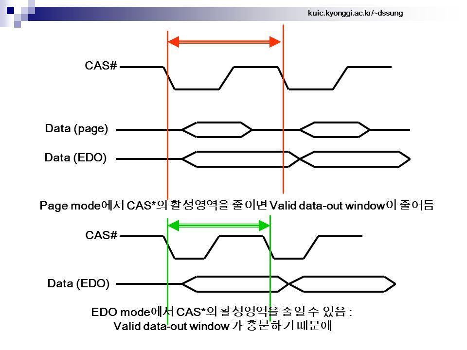kuic.kyonggi.ac.kr/~dssung CAS# Data (page) Data (EDO) Page mode 에서 CAS* 의 활성영역을 줄이면 Valid data-out window 이 줄어듬 EDO mode 에서 CAS* 의 활성영역을 줄일 수 있음 : Valid data-out window 가 충분하기 때문에