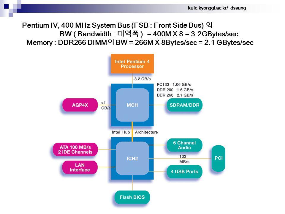 kuic.kyonggi.ac.kr/~dssung Pentium IV, 400 MHz System Bus (FSB : Front Side Bus) 의 BW ( Bandwidth : 대역폭 ) = 400M X 8 = 3.2GBytes/sec Memory : DDR266 DIMM 의 BW = 266M X 8Bytes/sec = 2.1 GBytes/sec