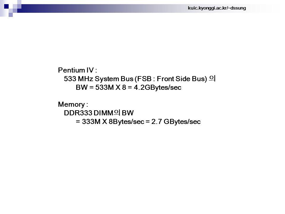 kuic.kyonggi.ac.kr/~dssung Pentium IV : 533 MHz System Bus (FSB : Front Side Bus) 의 BW = 533M X 8 = 4.2GBytes/sec Memory : DDR333 DIMM 의 BW = 333M X 8Bytes/sec = 2.7 GBytes/sec
