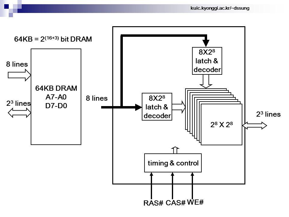kuic.kyonggi.ac.kr/~dssung 64KB = 2 (16+3) bit DRAM 64KB DRAM A7-A0 D7-D0 8 lines 8X2 8 latch & decoder 8 lines 8X2 8 latch & decoder timing & control RAS# CAS# WE# 2 3 lines 2 8 X 2 8