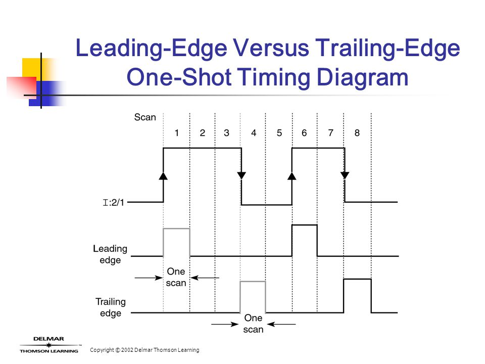 Copyright © 2002 Delmar Thomson Learning Leading-Edge Versus Trailing-Edge One-Shot Timing Diagram