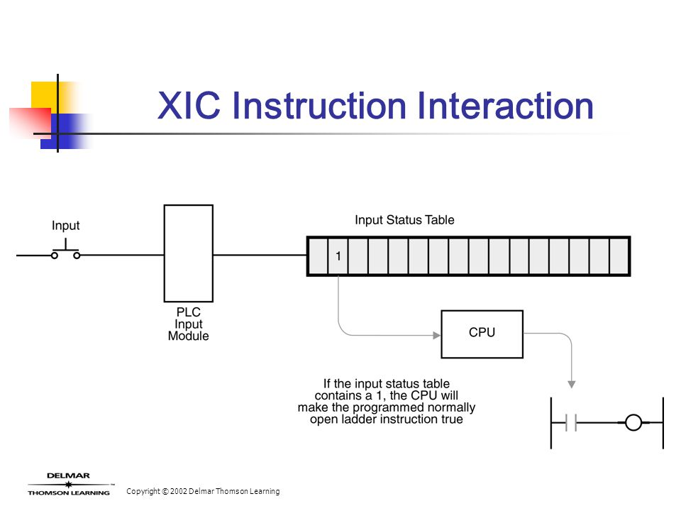 Copyright © 2002 Delmar Thomson Learning XIC Instruction Interaction