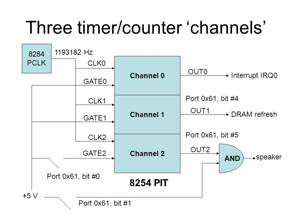 Three timer/counter 'channels' Channel 0 Channel 1 Channel 2 8254 PIT 8284 PCLK +5 V CLK0 CLK1 CLK2 GATE0 GATE1 GATE2 OUT0 OUT1 OUT2 Interrupt IRQ0 DRAM refresh speaker Port 0x61, bit #0 Port 0x61, bit #1 AND Port 0x61, bit #5 Port 0x61, bit #4 1193182 Hz