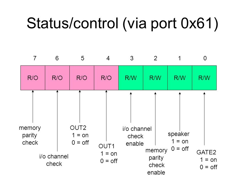 Status/control (via port 0x61) R/O R/W 7 6 5 4 3 2 1 0 GATE2 1 = on 0 = off speaker 1 = on 0 = off OUT1 1 = on 0 = off OUT2 1 = on 0 = off memory parity check i/o channel check i/o channel check enable memory parity check enable