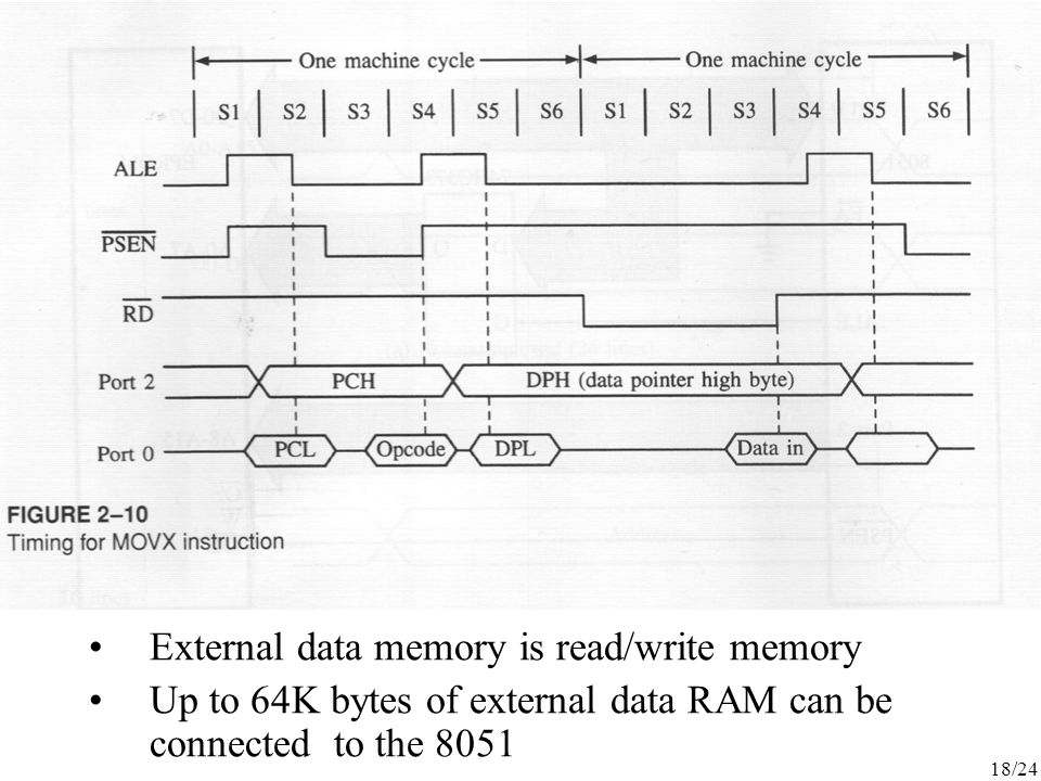18/24 External data memory is read/write memory Up to 64K bytes of external data RAM can be connected to the 8051