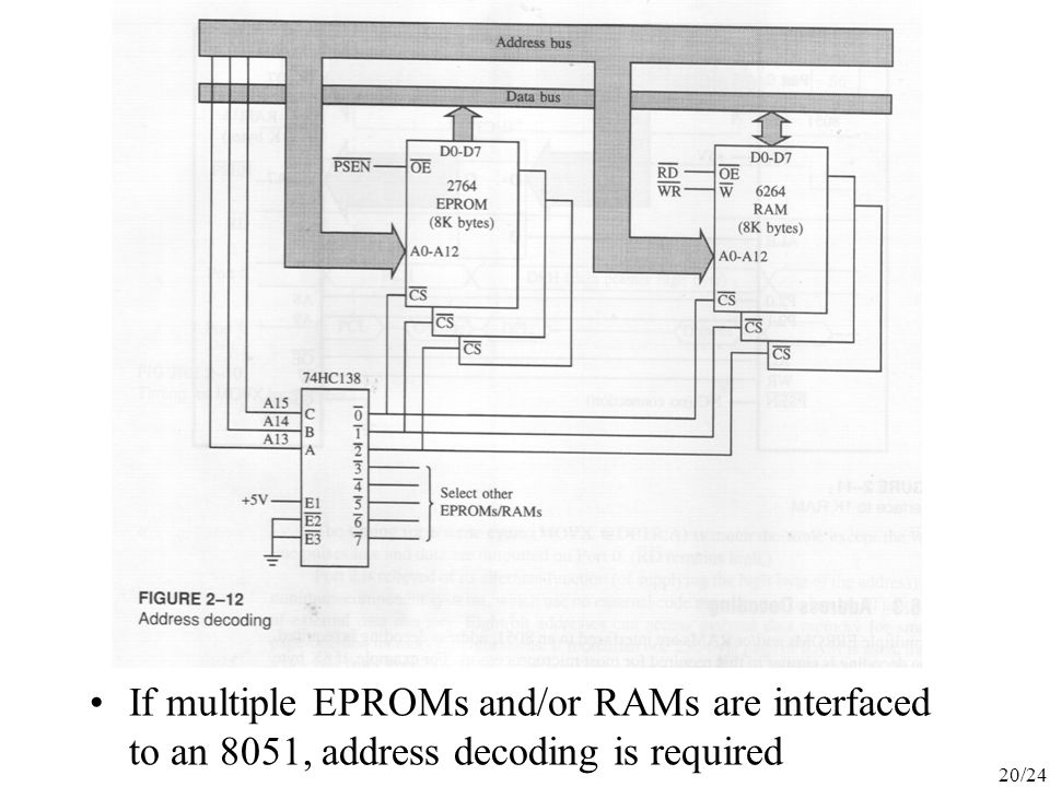 20/24 If multiple EPROMs and/or RAMs are interfaced to an 8051, address decoding is required