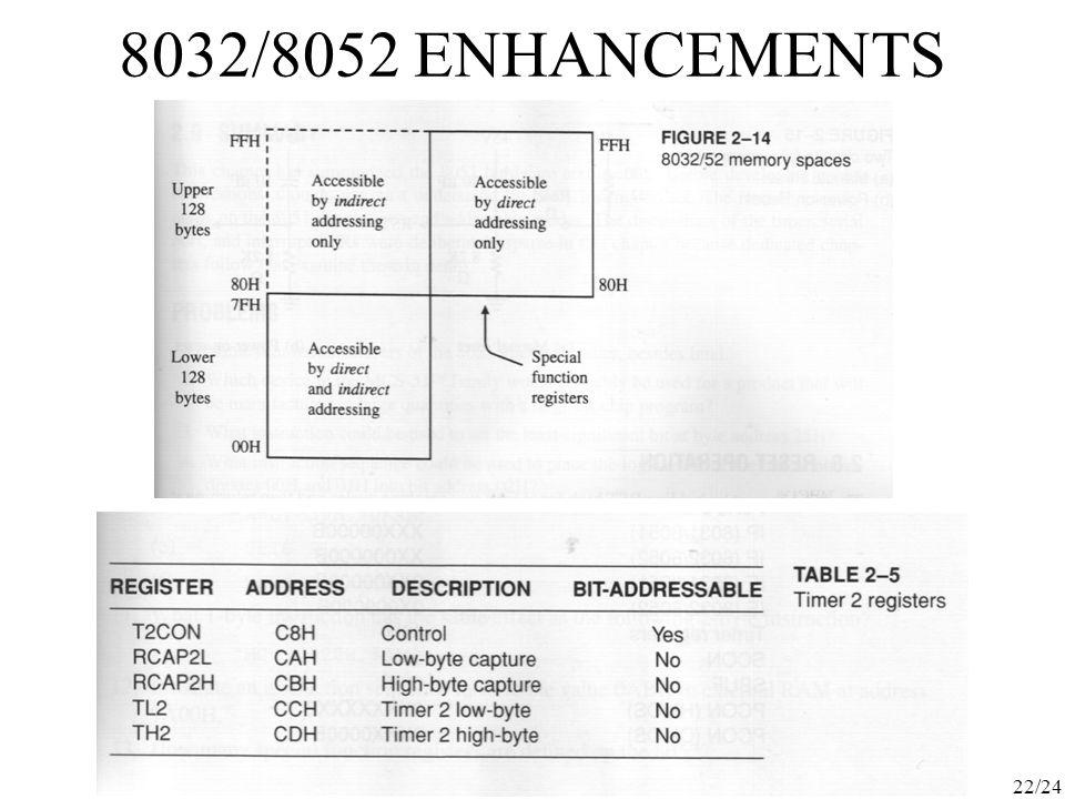 22/24 8032/8052 ENHANCEMENTS