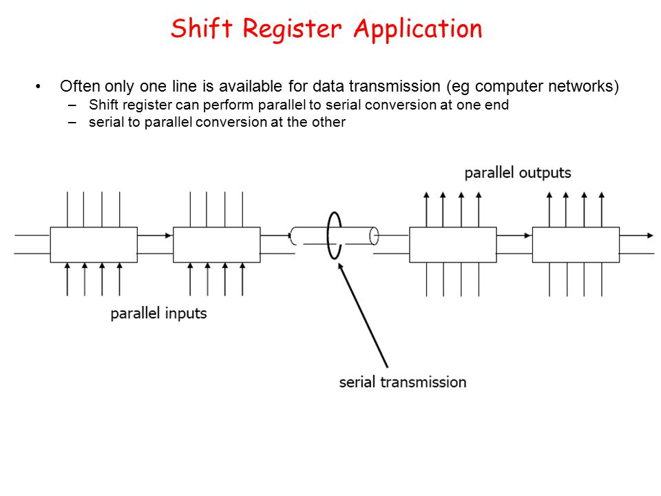Shift Register Application Often only one line is available for data transmission (eg computer networks) –Shift register can perform parallel to serial conversion at one end –serial to parallel conversion at the other