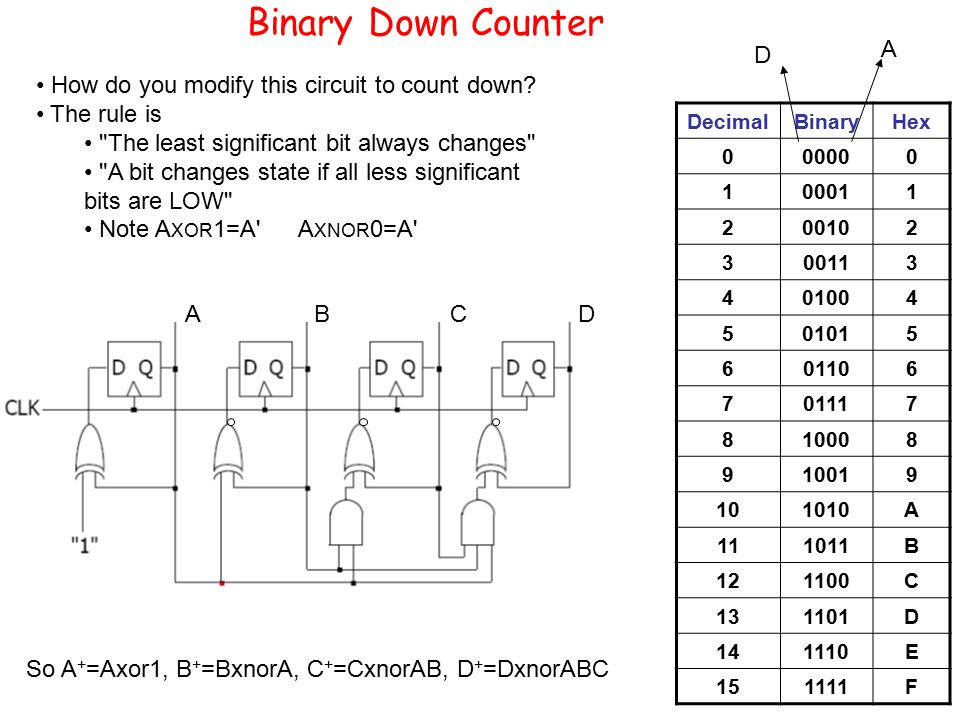 Binary Down Counter How do you modify this circuit to count down.