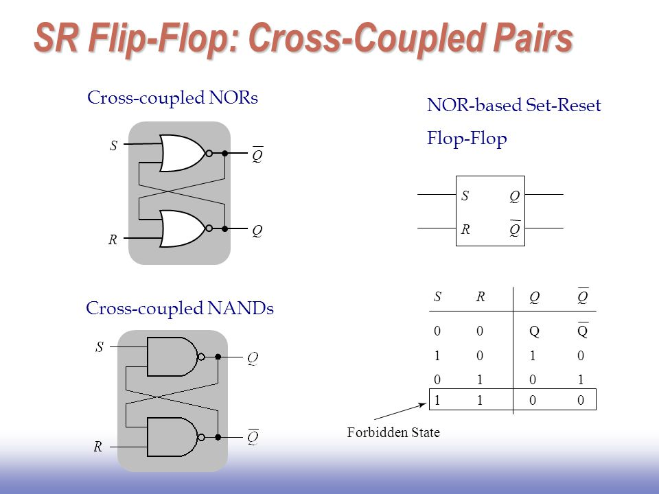 SR Flip-Flop: Cross-Coupled Pairs Forbidden State QRSQ Q00Q 1010 0101 0110 S Q R Q Cross-coupled NORs S R Q Q NOR-based Set-Reset Flop-Flop Cross-coup