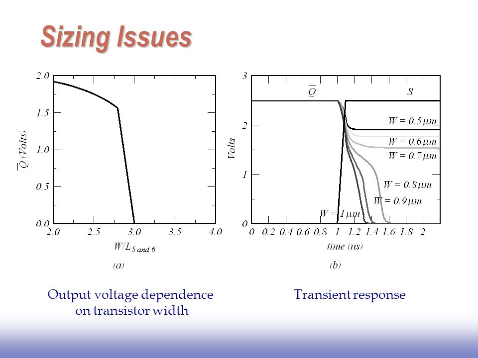 Sizing Issues Output voltage dependence on transistor width Transient response