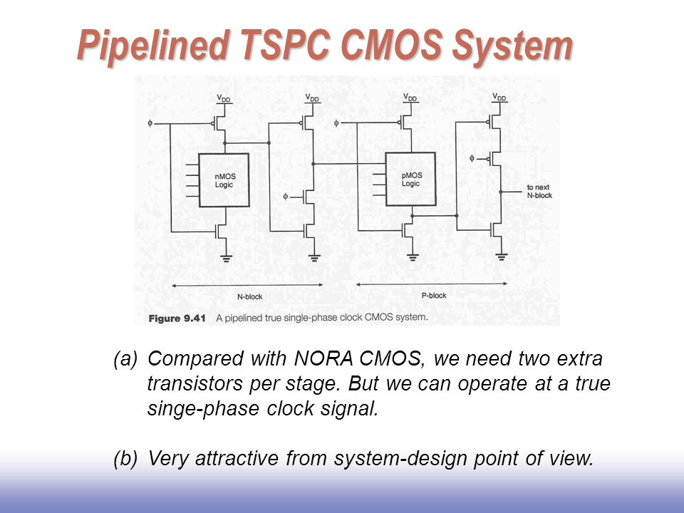 Pipelined TSPC CMOS System (a)Compared with NORA CMOS, we need two extra transistors per stage. But we can operate at a true singe-phase clock signal.