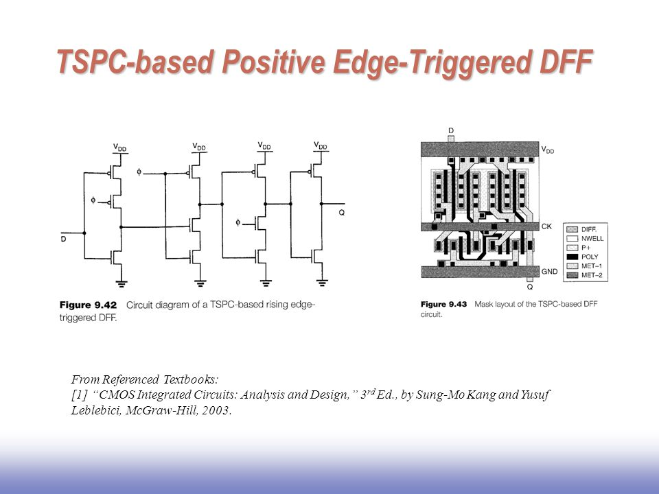 "TSPC-based Positive Edge-Triggered DFF From Referenced Textbooks: [1] ""CMOS Integrated Circuits: Analysis and Design,"" 3 rd Ed., by Sung-Mo Kang and Y"