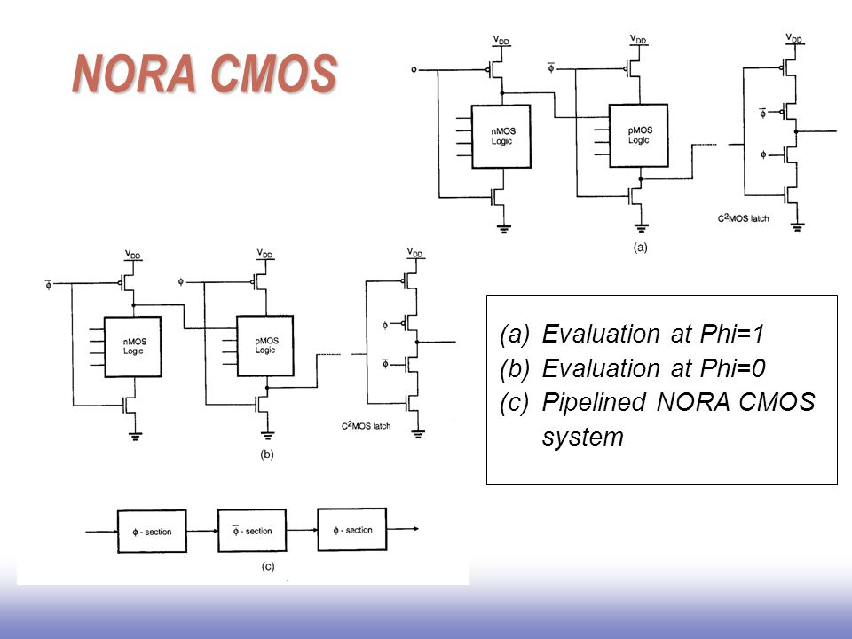 NORA CMOS (a)Evaluation at Phi=1 (b)Evaluation at Phi=0 (c)Pipelined NORA CMOS system