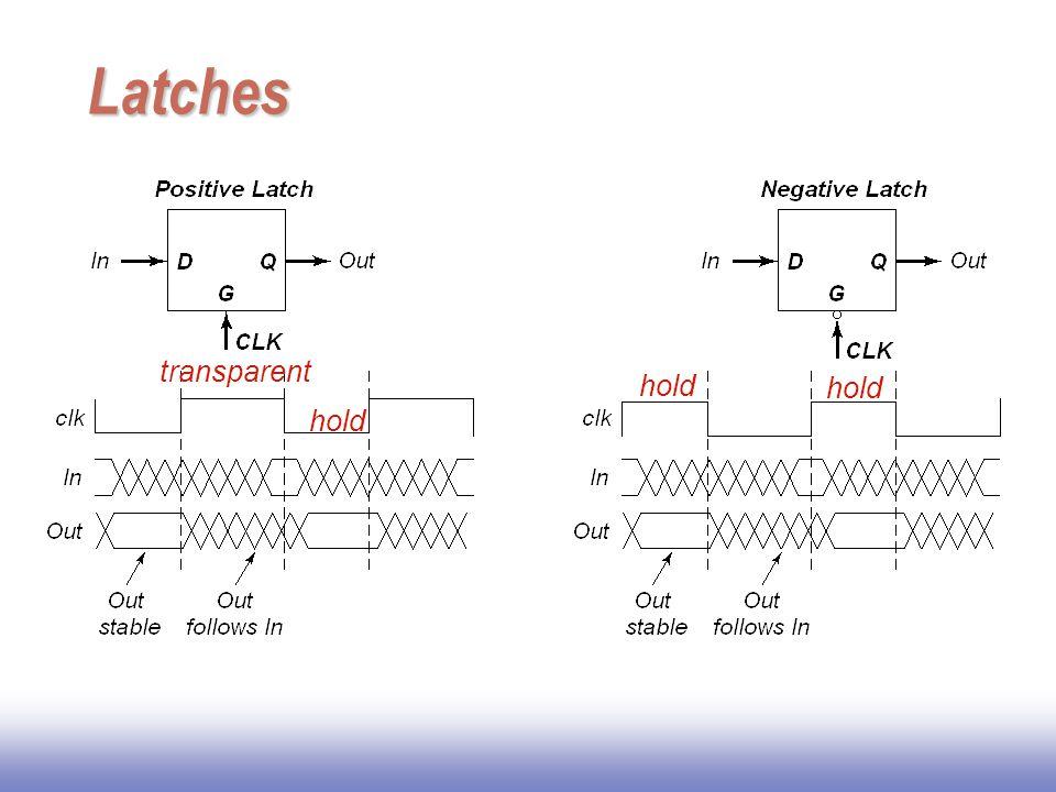 Latch-Based Design N latch is transparent when  = 0; hold when  = 1 P latch is transparent when  = 1; hold when  = 0 N Latch Logic P Latch  