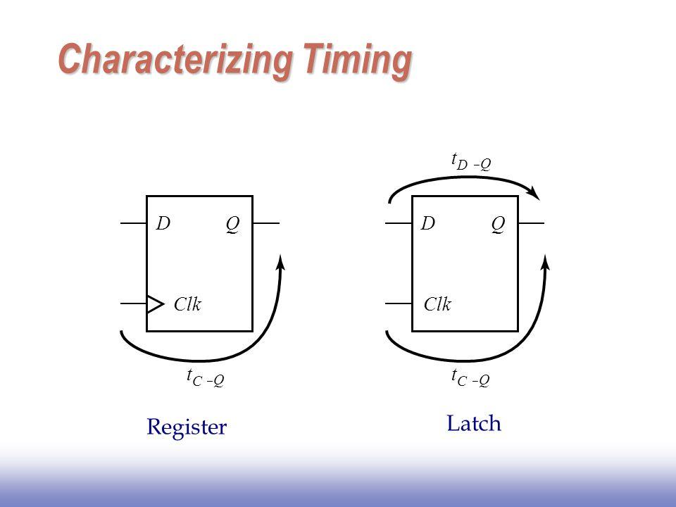 Maximum Clock Frequency Also: t cdreg + t cdlogic >= t hold t cd : Contamination Delay = Minimum delay t clk-Q + t p,comb + t setup <= T CLK T t clk-Q + t p,comb + t setup