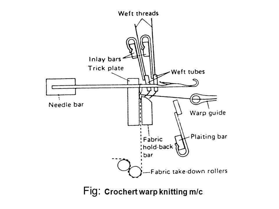 Fig: Crochert warp knitting m/c